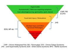 Hypermobility Syndromes Association » Hypermobility & Illness