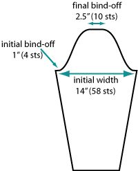 Knitty: armsye tutorial (also see: http://frenchroastdesign.com/armscye/ calculator)