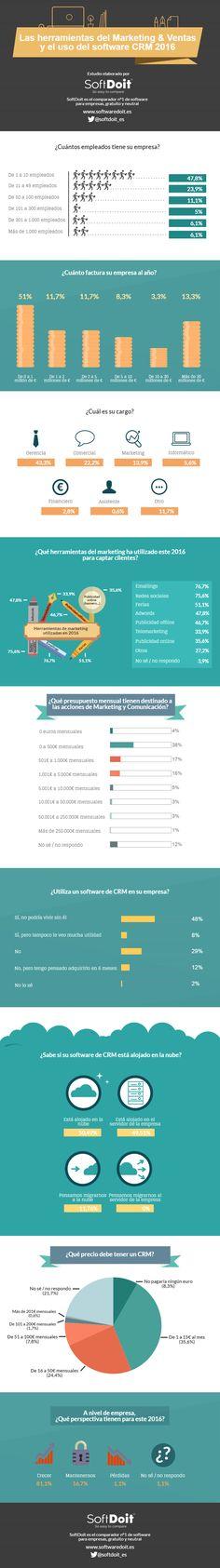 Estado del CRM en España #infografia