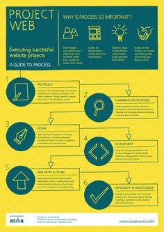 INFOGRAPHIC: Project Web –A Guide to the Website Project Process