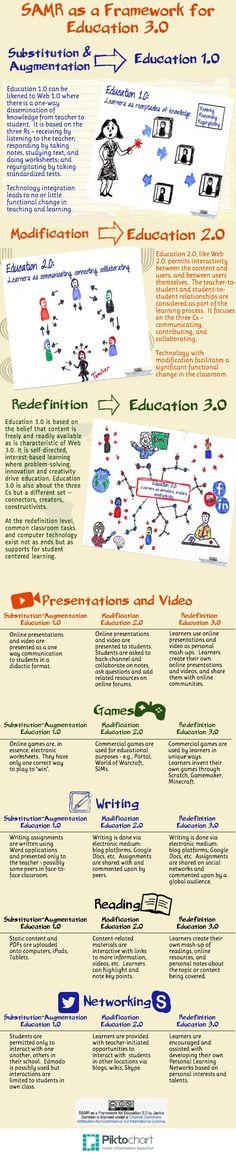 SAMR as a Framework for Moving Towards Education 3.0:  http://usergeneratededucation.wordpress.com/2014/02/23/samr-as-a-framework-for-moving-towards-education-3-0/