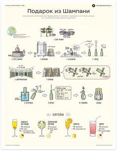 Как делают шампанское