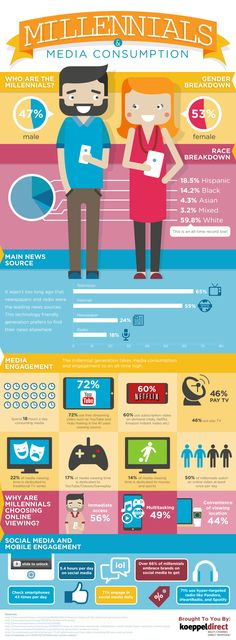 Want to Reach #Millennials? This Is How They Spend Their Time. (#Infographic)