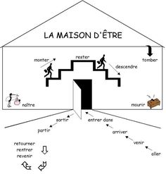 A useful video on the formation of the Passé Composé Another useful video on the formation of the Passé Composé and Past Participles. PowerPoint viewed in class: Powerpoint Format & PDF Onl. French Language Lessons, Spanish Language Learning, French Lessons, French Tips, Spanish Lessons, French Verbs, French Grammar, French Teaching Resources, Teaching French