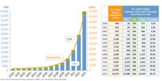 Since 2000, U.S. solar energy capacity has increased almost 35x http://bit.ly/16wzg28  #Renewables