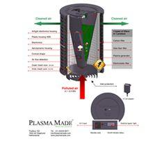 PlasmaMade air filter, past op bijna iedere afzuigkap. Reinigt alle luchtjes in huis en verwijdert ook pollen en bacteriën.
