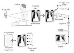 Radiography Math Formulas  Radiology    Math Formulas