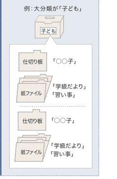 ・ ファイルボックスに大分類 のラベルを貼る。 ・ 中分類のタイトルを紙ファ イルに書く。 ・ 小分類は仕切り板を使う。