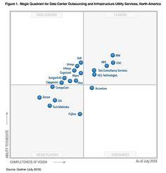 Data center Utility Services, Bar Chart, Bar Graphs