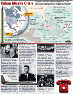 amazing graphic on the Cuban Missile Crisis.An amazing graphic on the Cuban Missile Crisis. Social Studies Classroom, History Classroom, History Teachers, Teaching History, World History Lessons, Us History, History Facts, American History, History Projects