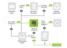 Flow chart for how and when to scan paper into Evernote