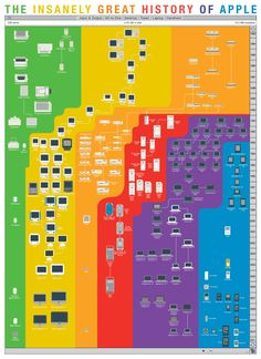 The Insanely Great History of Apple. The world's most comprehensive mapping of Apple products, this print shows every computer released by Apple in the last thirty years, from the original Mac through the MacBook Air. Products are sorted according to type, including the connections between various form factors which have arisen as Apple has invented--and reinvented--insanely great products.
