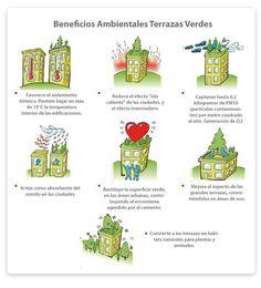 Beneficios de las terrazas verdes #ecoinfografia
