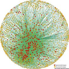 660 individuos y 147 corporaciones controlan la economía mundial | EL FENICIO DIGITAL