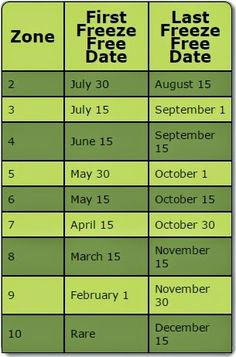 Vegans Living Off the Land: Garden Calendar for ALL USDA ZONES 1-11 (When to grow different vegetables & Moon phases)