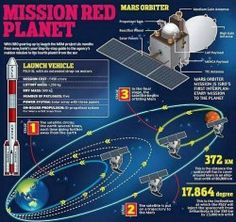 Deep Space Perils For Indian Spacecraft