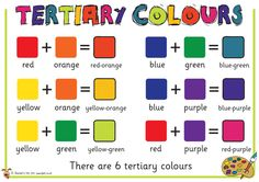 tertiary colors: secondary and primary colors mixed Teaching Colors, Teaching Art, Preschool Colors, Classroom Displays, Art Classroom, Middle School Art, Art School, Art Room Posters, Art Bulletin Boards