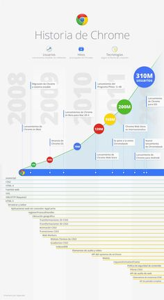 Google presenta infografía en español con la historia de Chrome.  #infografia #infografía #infografias #infograph #graph #graphics #infographics #google #chrome