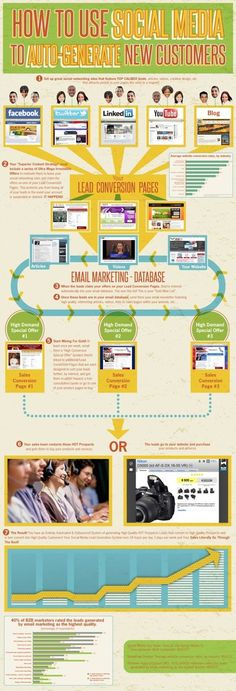 Search Engine Optimization (SEO) & Google AdWords Marketing Connecticut: Valuable Social Media and SEO Infographics