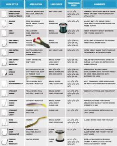 Fishing Tips: Expert Angler's Guide to Bass Hooks | Outdoor Life