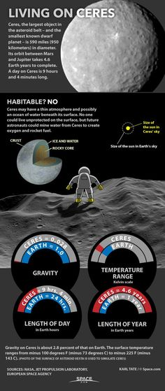 Space Facts Living On Dwarf Planet Ceres in the Asteroid Belt (Infographic) Cosmos, Planeta Ceres, Ceres Asteroid, Nasa, Asteroid Belt, Planets And Moons, Dwarf Planet, Space Facts, Space And Astronomy