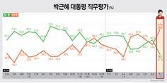 박근혜 대통령 지지율 30%대 사상 최저, 부정평가 사상 최고