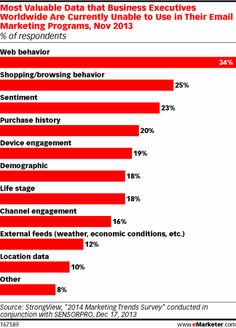 but the future is still just that according to data management decision makers surveyed