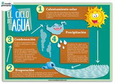 Ciclo-del-agua-600