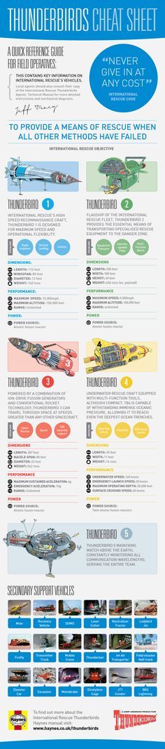 Thunderbirds Cheat Sheet from Haynes  A quick reference guide from Haynes, detailing stats and specs on all of the key Thunderbirds rescue vehicles and their crew.