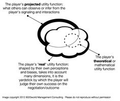 """Game Theory. The theoretical utility function for a given situation would be the perfectly rational response to the situation. However, in real life, a player will add biases, perceptions, beliefs, etc. to that theoretical function. This """"real"""" utility function is the yardstick by which the player will judge their own success on the outcome. The projected utility function will be different to the """"real"""" one, either by posturing, bluffing, or pure incompleteness of information."""