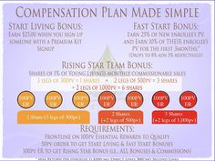 Young Living Essential Oils compensation plan