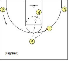 Basketball 3-2 Motion Offense, Coach's Clipboard