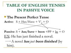 Passive Voice with Present Perfect Tense English Grammar Rules, Teaching English Grammar, English Writing, English Class, Learning English, Learn English For Free, Improve Your English, Verb To Be Past, Present Perfect