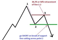 1-2-3 reversal strategy. Uptrend reversal example