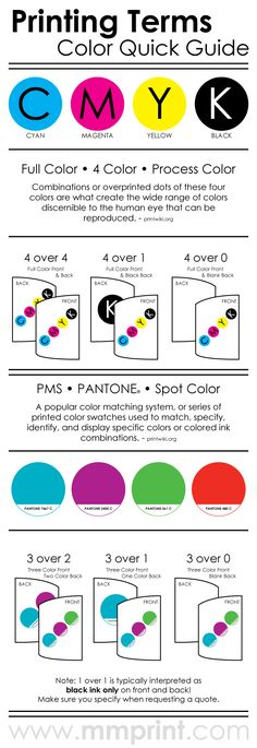 Printing industry terms #infographic color, quick guide