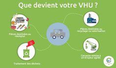 Infographie : Que devient votre VHU ? #VHU #recyclage
