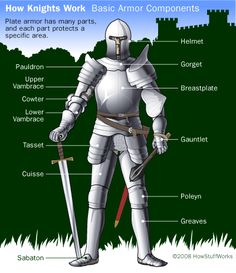 2008, How Stuff Works.com, location unknown. This is interesting to me because we have been learning about knights. This shows how much armor they wore and how many parts their was. They had to fight at unknown times and protect their landlord and property, this armor was definitely protective.