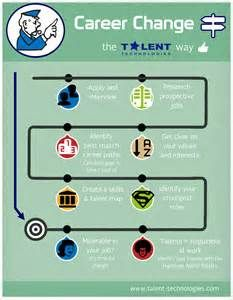114 best career path infographics images on pinterest in 2018 professional development learning and personal development