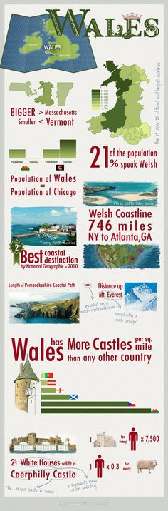 Wales infographic