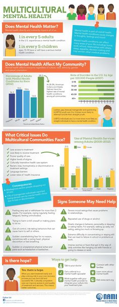 National Minority Mental Health Awareness Month - July