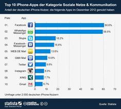 "Die 10 meistgenutzten iPhone-Apps der Rubrik ""Soziale Netze & Kommunikation""  #SocialMedia #Kommunikation #iPhone #App"