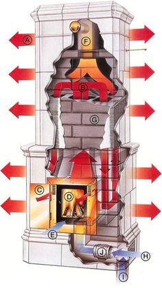 Diagram of Masonry Heater
