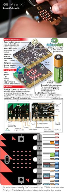 *BBC Micro:bit* an embedded system for learning coding - specifications and schematic https://thecustomizewindows.com/2016/03/bbc-micro-bit-specs-schematic/