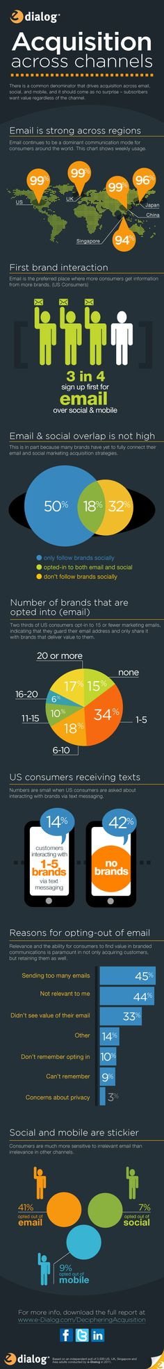 Deciphering Acquisition across channels. email, social, mobile #infographic @eDialog