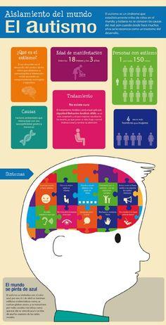 el autismo infografia