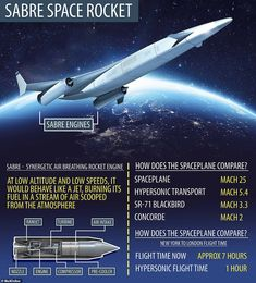 British engineers complete milestone test of their new high-speed 'spaceplane' Rocket Engine, Jet Engine, Supersonic Aircraft, Space Rocket, History Projects, Space And Astronomy, Aircraft Design, Space Program, Concorde