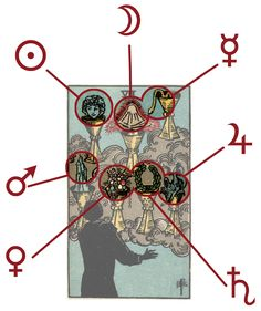 Looking at the symbols of the Seven of Cups in the Rider-Waite...