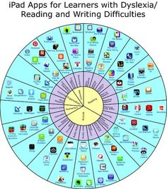 good visual with apps for learners with reading and or writing difficulties