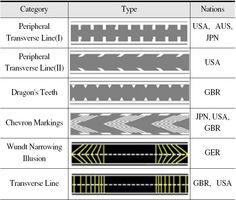 각국의 감속유도 노면표시 현황:: International Journal of Highway Engineering ::