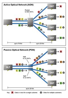 Passive optical network - Wikipedia, the free encyclopedia PON / ONT